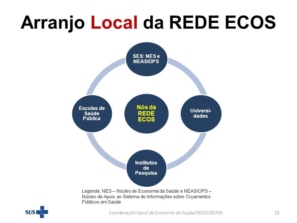 Arranjo Local da REDE ECOS Coordenação-Geral de Economia da Saúde/DESID/SE/MS10 Legenda: NES – Núcleo de Economia da Saúde e NEASIOPS – Núcleo de Apoi