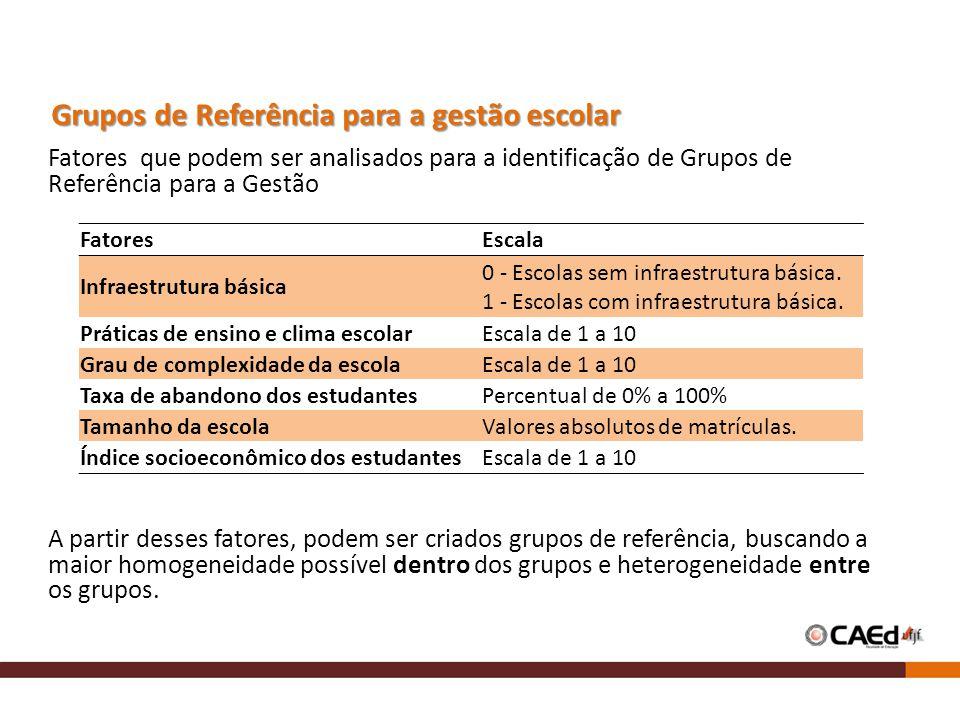 Fatores que podem ser analisados para a identificação de Grupos de Referência para a Gestão A partir desses fatores, podem ser criados grupos de referência, buscando a maior homogeneidade possível dentro dos grupos e heterogeneidade entre os grupos.