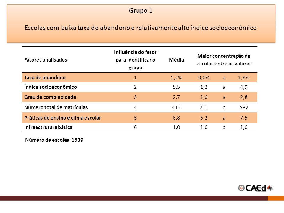 Grupo 1 Escolas com baixa taxa de abandono e relativamente alto índice socioeconômico Fatores analisados Influência do fator para identificar o grupo Média Maior concentração de escolas entre os valores Taxa de abandono11,2%0,0%a1,8% Índice socioeconômico25,51,2a4,9 Grau de complexidade32,71,0a2,8 Número total de matrículas4413211a582 Práticas de ensino e clima escolar56,86,2a7,5 Infraestrutura básica61,0 a Número de escolas: 1539