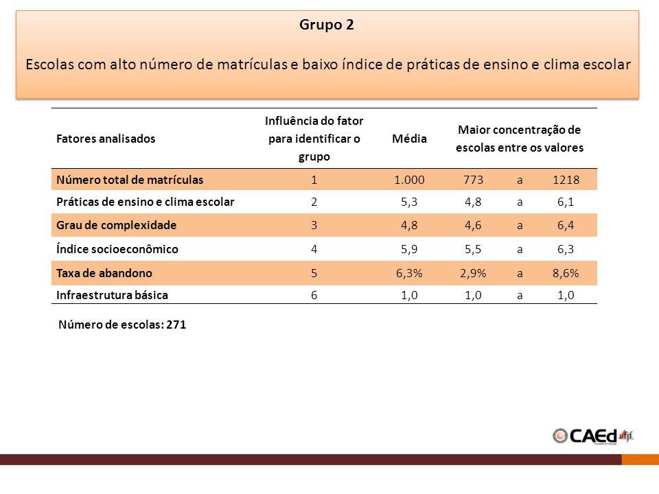 Fatores analisados Influência do fator para identificar o grupo Média Maior concentração de escolas entre os valores Número total de matrículas11.000773a1218 Práticas de ensino e clima escolar25,34,8a6,1 Grau de complexidade34,84,6a6,4 Índice socioeconômico45,95,5a6,3 Taxa de abandono56,3%2,9%a8,6% Infraestrutura básica61,0 a Grupo 2 Escolas com alto número de matrículas e baixo índice de práticas de ensino e clima escolar Número de escolas: 271