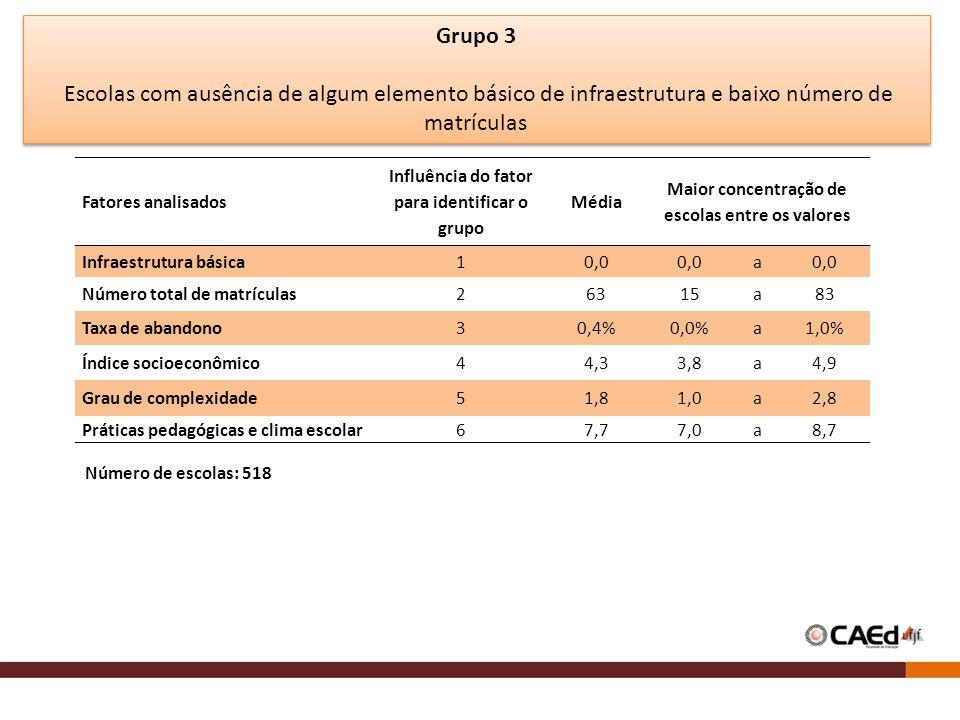 Fatores analisados Influência do fator para identificar o grupo Média Maior concentração de escolas entre os valores Infraestrutura básica10,0 a Número total de matrículas26315a83 Taxa de abandono30,4%0,0%a1,0% Índice socioeconômico44,33,8a4,9 Grau de complexidade51,81,0a2,8 Práticas pedagógicas e clima escolar67,77,0a8,7 Grupo 3 Escolas com ausência de algum elemento básico de infraestrutura e baixo número de matrículas Número de escolas: 518