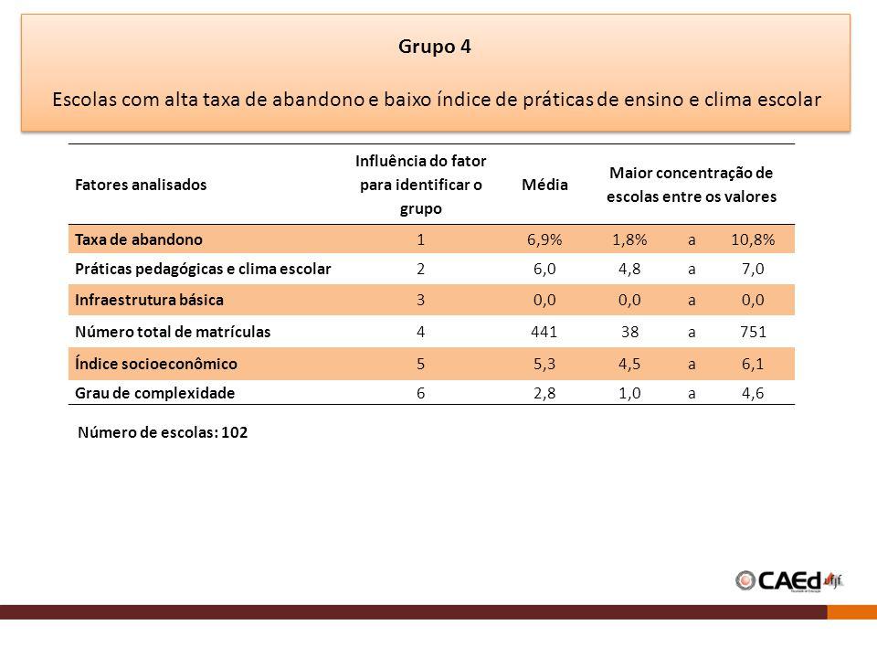 Fatores analisados Influência do fator para identificar o grupo Média Maior concentração de escolas entre os valores Taxa de abandono16,9%1,8%a10,8% Práticas pedagógicas e clima escolar26,04,8a7,0 Infraestrutura básica30,0 a Número total de matrículas444138a751 Índice socioeconômico55,34,5a6,1 Grau de complexidade62,81,0a4,6 Número de escolas: 102 Grupo 4 Escolas com alta taxa de abandono e baixo índice de práticas de ensino e clima escolar