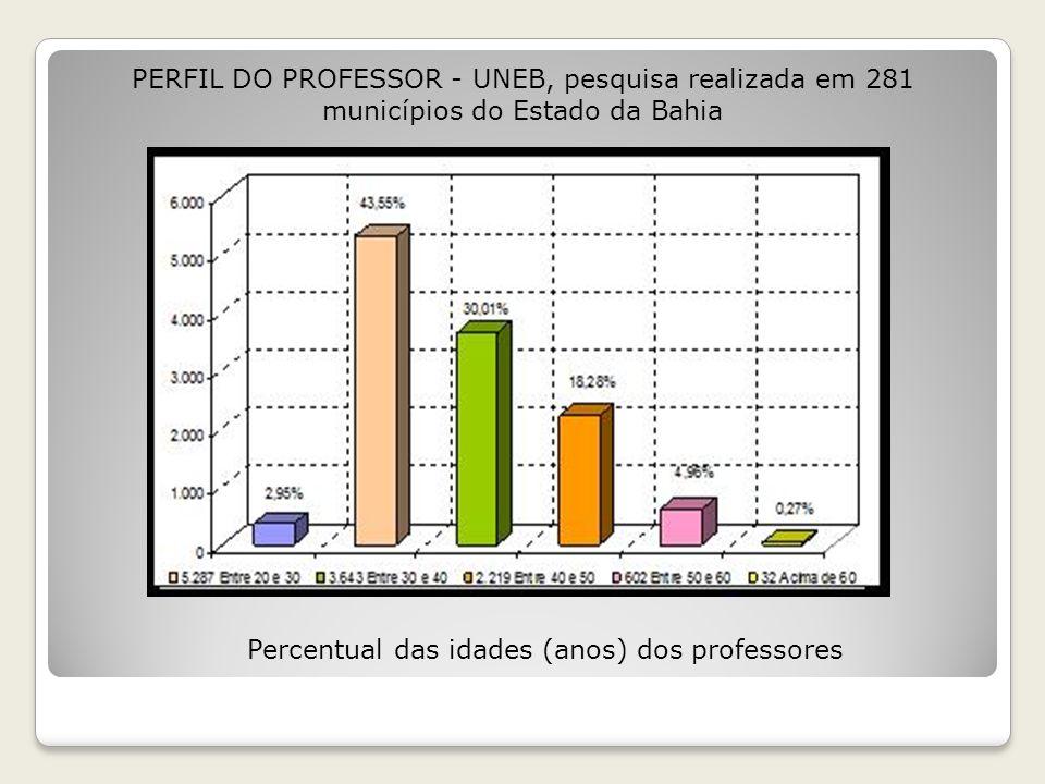 Percentual do grau de formação dos professores PERFIL DO PROFESSOR - UNEB, pesquisa realizada em 281 municípios do Estado da Bahia