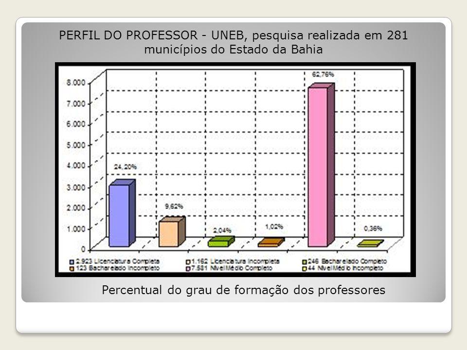 Tempo de Serviço no Magistério PERFIL DO PROFESSOR - UNEB, pesquisa realizada em 281 municípios do Estado da Bahia