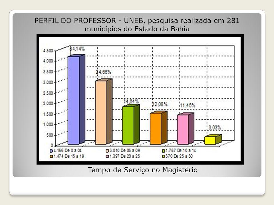 Faixa salarial PERFIL DO PROFESSOR - UNEB, pesquisa realizada em 281 municípios do Estado da Bahia