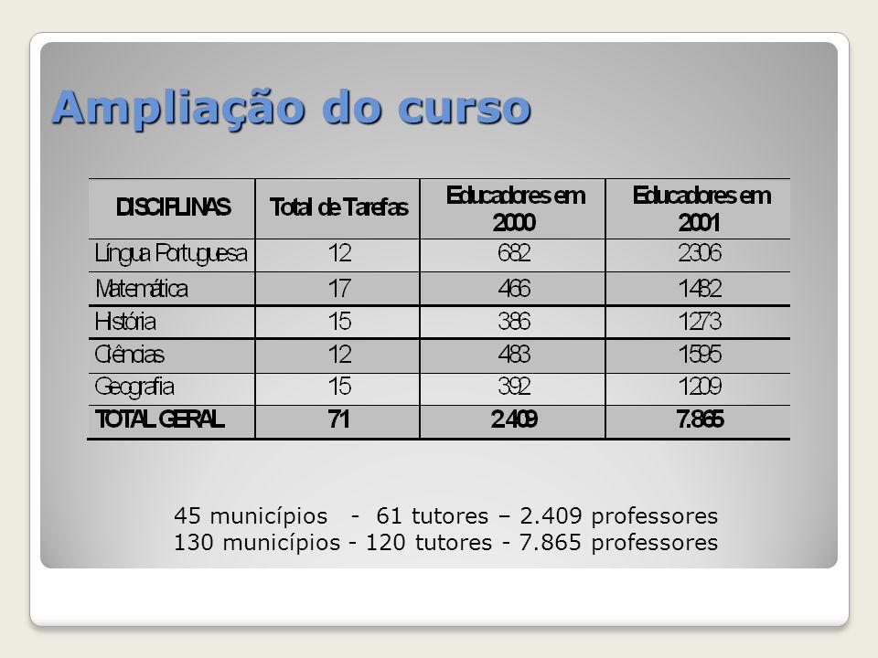 Sobre o curso O prazo determinado para conclusão do curso 01 ano - Língua Portuguesa, História e Geografia 02 anos - Matemática e Ciências Cerca de oito a dez horas de estudo semanais.