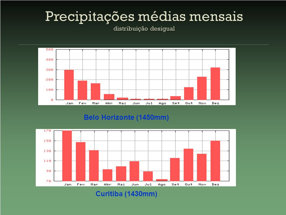 Curitiba (1430mm) Belo Horizonte (1450mm)