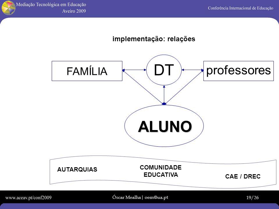 Óscar Mealha| oem@ua.pt 19/26 implementação: relações ALUNO FAMÍLIA professores DT AUTARQUIAS COMUNIDADE EDUCATIVA CAE / DREC