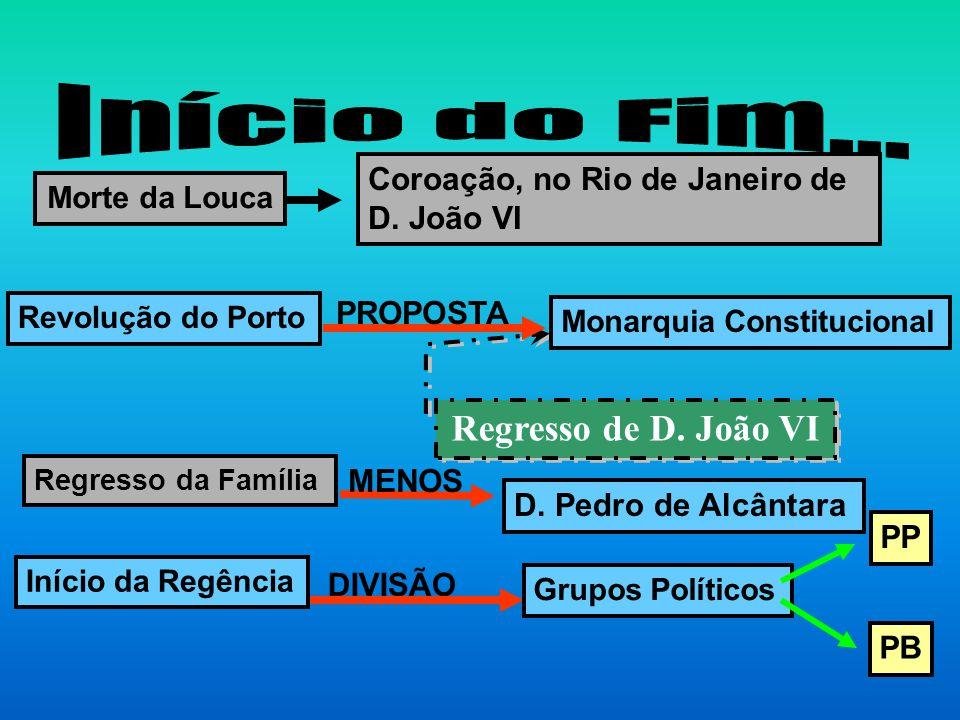 Regresso de D. João VI Morte da Louca Coroação, no Rio de Janeiro de D. João VI Revolução do Porto Regresso da Família Início da Regência Monarquia Co
