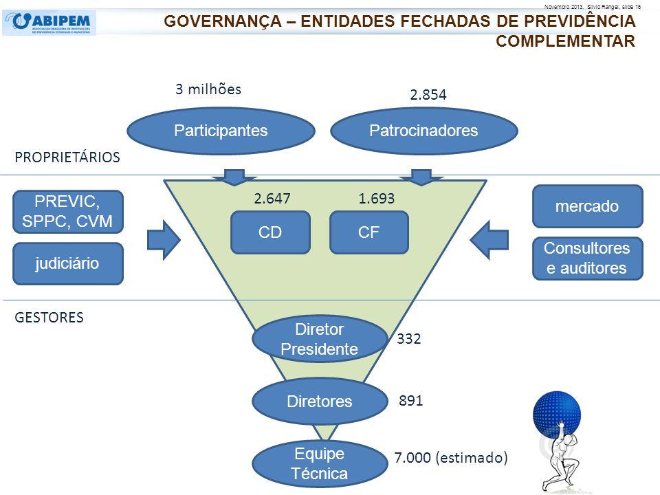 Novembro 2013, Silvio Rangel, slide 16 Diretores Equipe Técnica Diretor Presidente PROPRIETÁRIOS GESTORES CDCF 891 7.000 (estimado) 3 milhões 2.854 2.