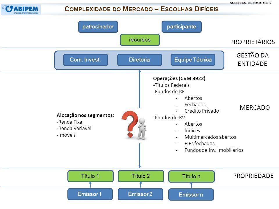 Novembro 2013, Silvio Rangel, slide 19 PROPRIETÁRIOS PROPRIEDADE patrocinadorparticipante recursos Diretoria Com. Invest.Equipe Técnica Operações (CVM