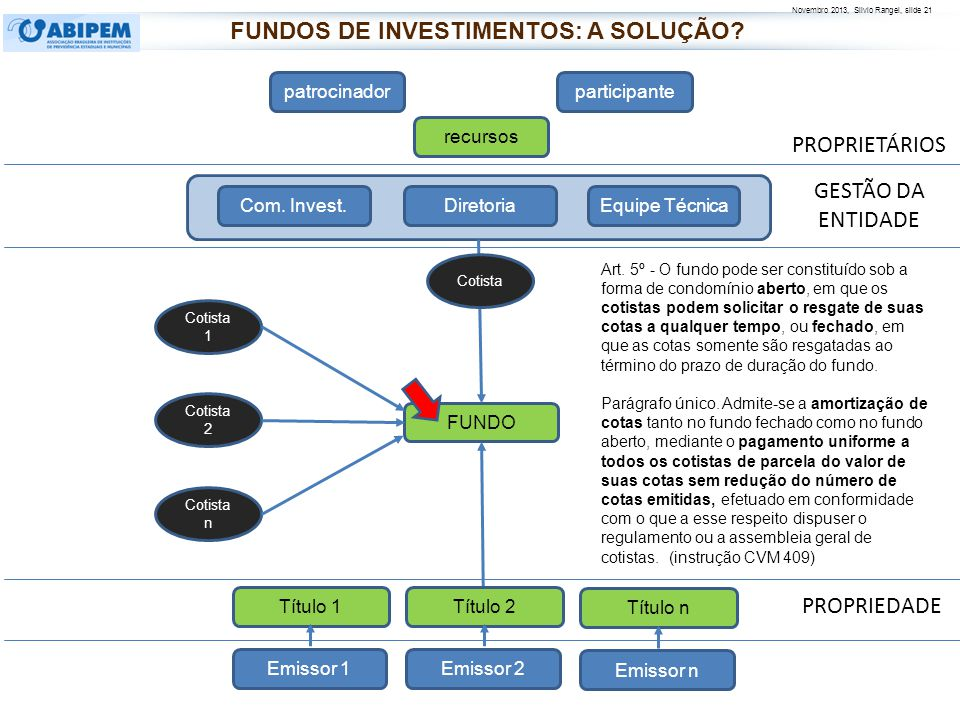 Novembro 2013, Silvio Rangel, slide 21 PROPRIETÁRIOS PROPRIEDADE patrocinadorparticipante recursos FUNDO Diretoria Com. Invest.Equipe Técnica Art. 5º