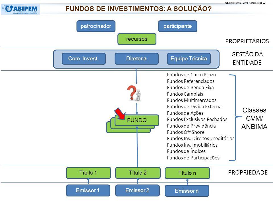 Novembro 2013, Silvio Rangel, slide 22 FUNDO PROPRIETÁRIOS PROPRIEDADE patrocinadorparticipante recursos FUNDO Diretoria Com. Invest.Equipe Técnica Fu