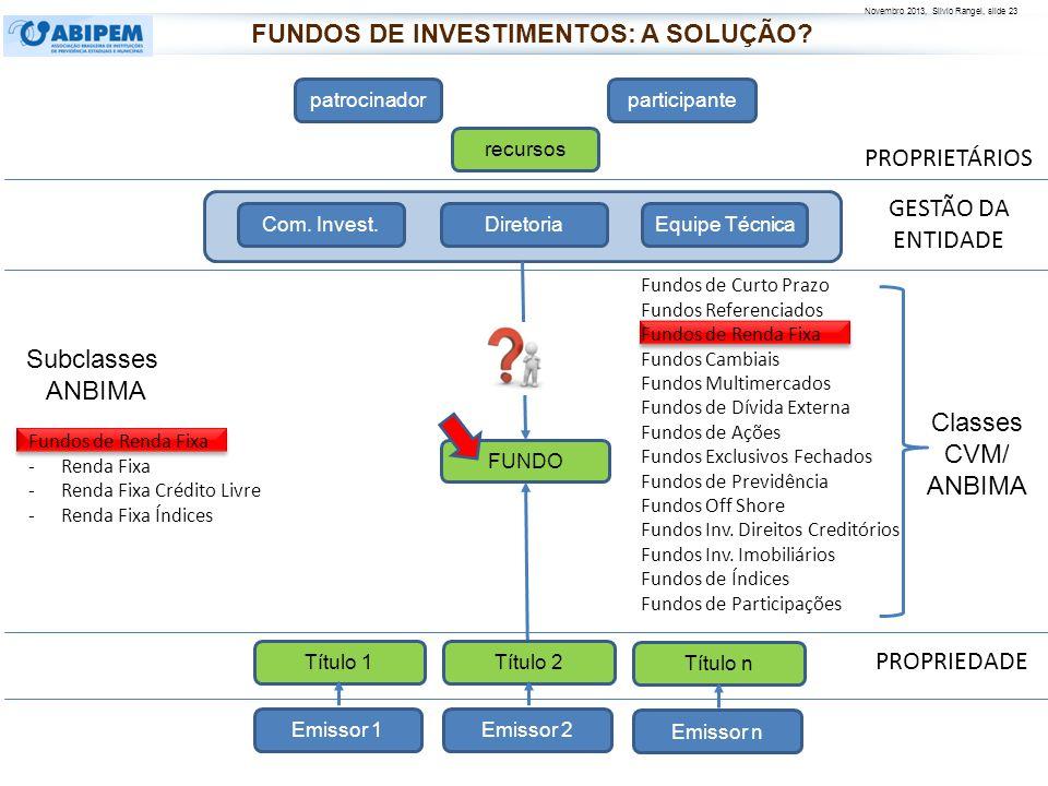 Novembro 2013, Silvio Rangel, slide 23 PROPRIETÁRIOS PROPRIEDADE patrocinadorparticipante recursos FUNDO Diretoria Com. Invest.Equipe Técnica Fundos d