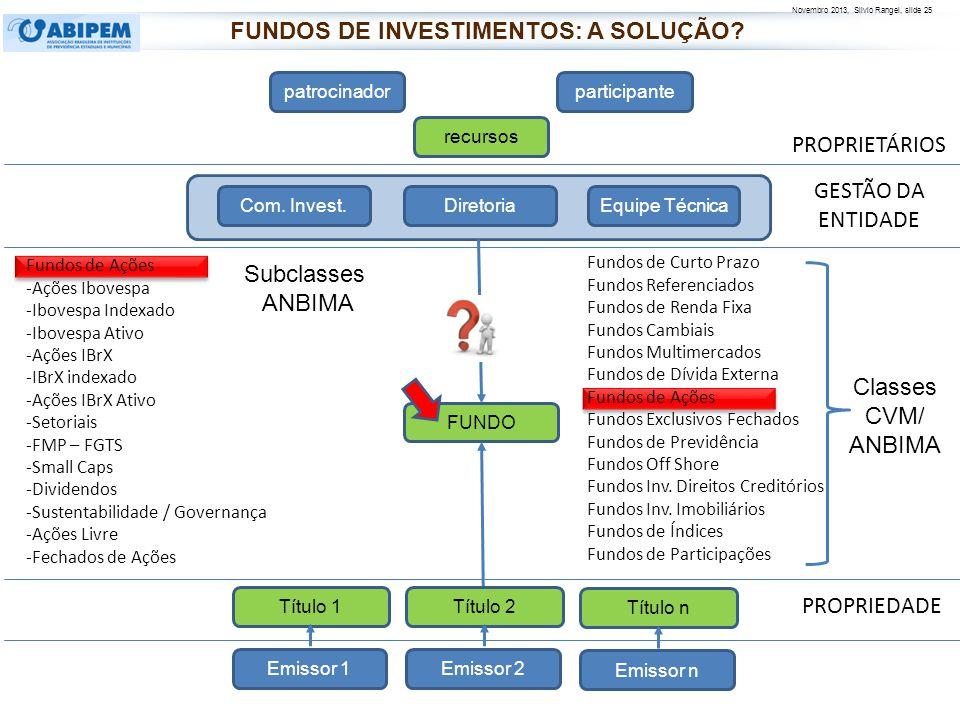 Novembro 2013, Silvio Rangel, slide 25 PROPRIETÁRIOS PROPRIEDADE patrocinadorparticipante recursos FUNDO Diretoria Com. Invest.Equipe Técnica Fundos d