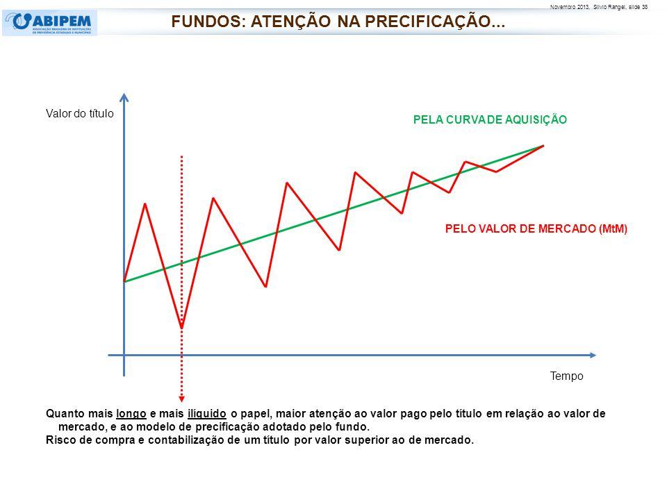 Novembro 2013, Silvio Rangel, slide 38 Valor do título Tempo PELA CURVA DE AQUISIÇÃO PELO VALOR DE MERCADO (MtM) Quanto mais longo e mais ilíquido o p