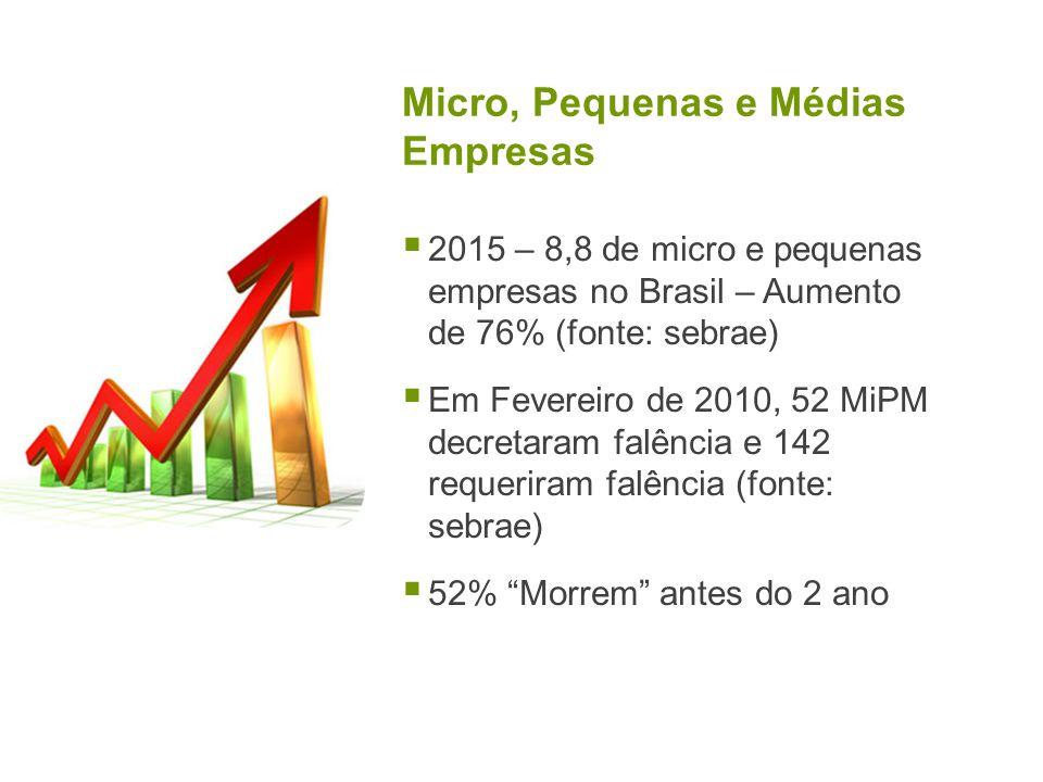 Micro, Pequenas e Médias Empresas 2015 – 8,8 de micro e pequenas empresas no Brasil – Aumento de 76% (fonte: sebrae) Em Fevereiro de 2010, 52 MiPM decretaram falência e 142 requeriram falência (fonte: sebrae) 52% Morrem antes do 2 ano