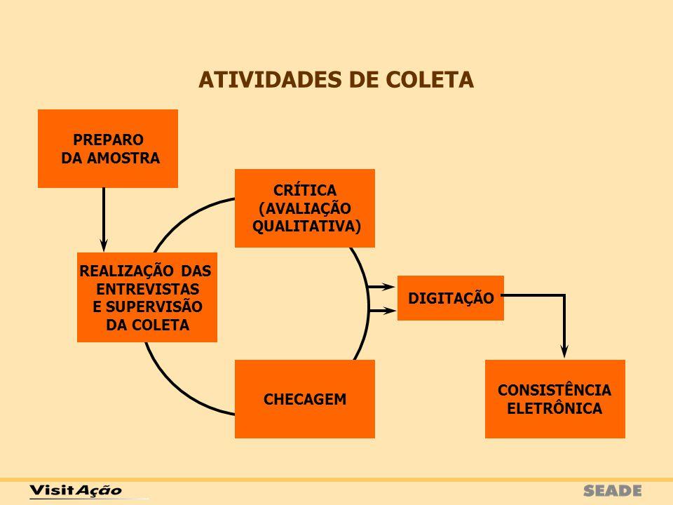 CHECAGEM CRÍTICA (AVALIAÇÃO QUALITATIVA) REALIZAÇÃO DAS ENTREVISTAS E SUPERVISÃO DA COLETA CONSISTÊNCIA ELETRÔNICA DIGITAÇÃO ATIVIDADES DE COLETA PREP
