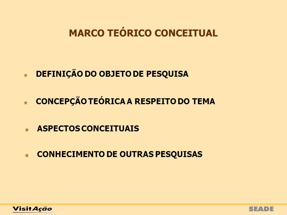 CONHECIMENTO DE OUTRAS PESQUISAS MARCO TEÓRICO CONCEITUAL DEFINIÇÃO DO OBJETO DE PESQUISA CONCEPÇÃO TEÓRICA A RESPEITO DO TEMA ASPECTOS CONCEITUAIS