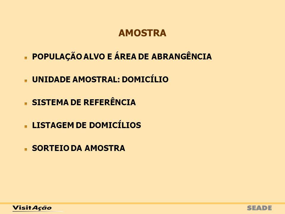 POPULAÇÃO ALVO E ÁREA DE ABRANGÊNCIA UNIDADE AMOSTRAL: DOMICÍLIO SISTEMA DE REFERÊNCIA LISTAGEM DE DOMICÍLIOS SORTEIO DA AMOSTRA AMOSTRA