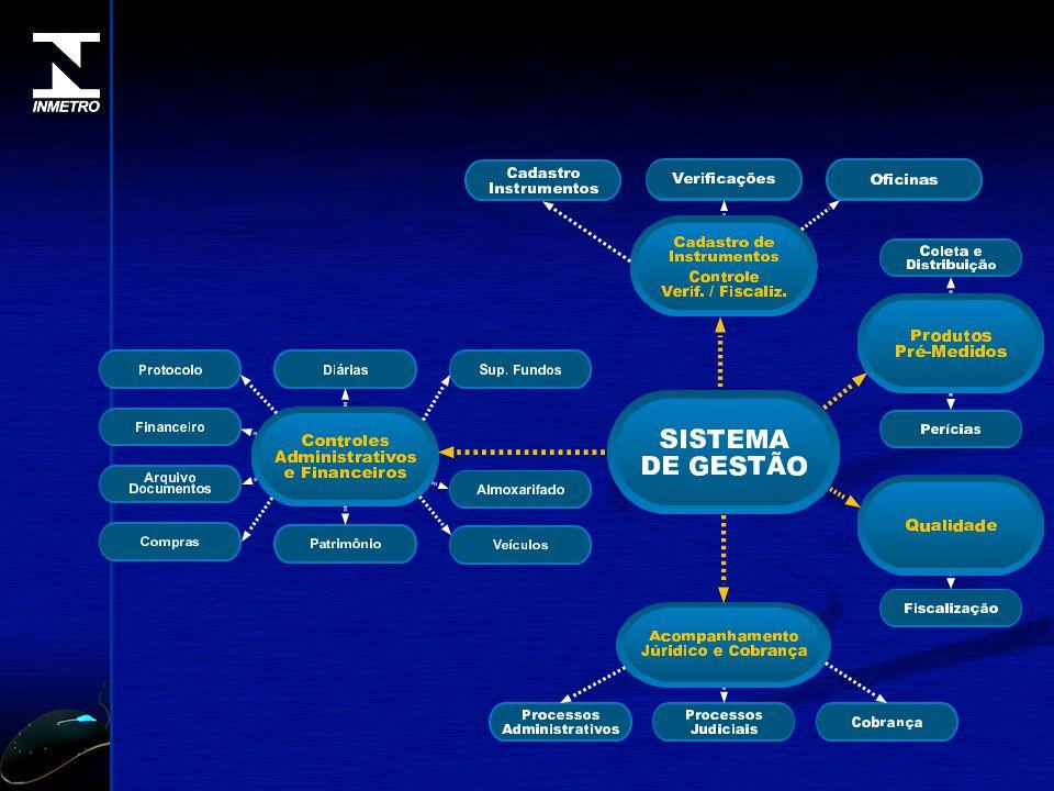 SECOD - POA Servidor de Banco de Dados Oracle Sede Inmetro - RS Porto Alegre Comunicação via VPN (1 Mbps) Vale dos Sinos Caxias do Sul Passo Fundo Pelotas Santa Maria Cachoeira do Sul Santo Ângelo Uruguaiana PORTO ALEGRE FINANCEIRO ADMINISTRATIVO JURÍDICO