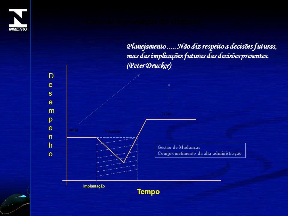 DesempenhoDesempenho Tempo atual implantação transição futuro Ciclo de implantação de sistemas Gestão de Mudanças Comprometimento da alta administraçã