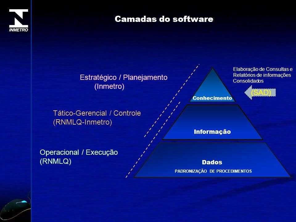 Operacional / Execução (RNMLQ) Estratégico / Planejamento (Inmetro) Tático-Gerencial / Controle (RNMLQ-Inmetro) Camadas do software Dados Informação C