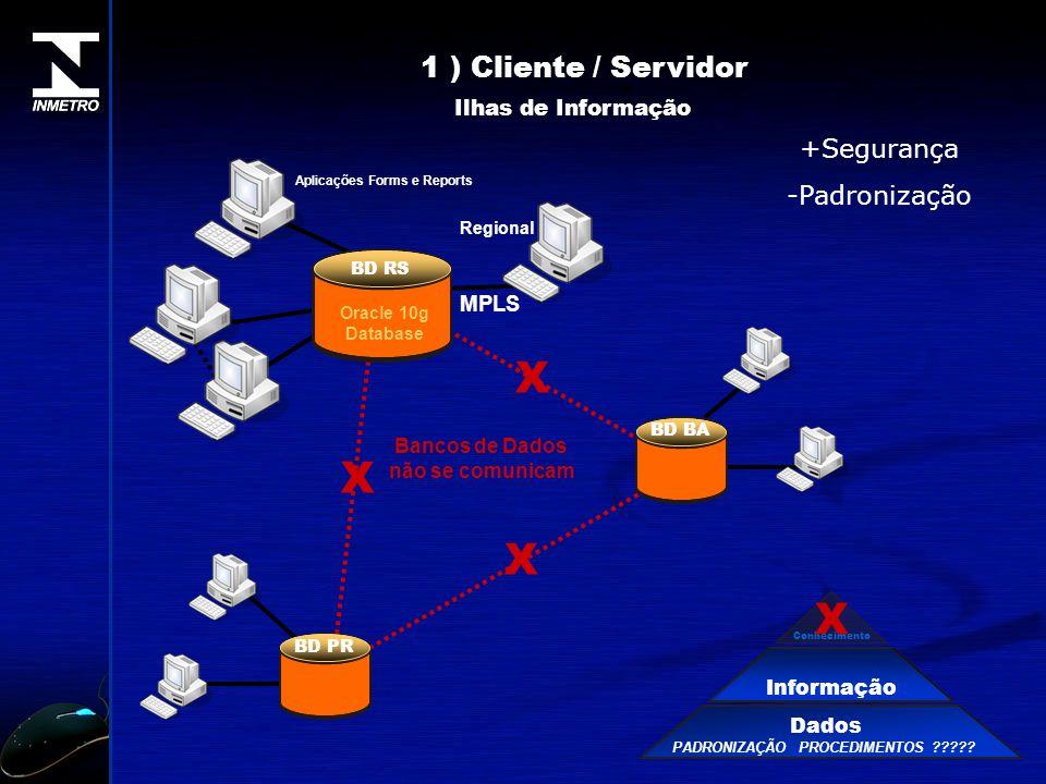 Aplicações Forms e Reports MPLS Regional BD RS Oracle 10g Database BD BA BD PR Dados Informação Conhecimento PADRONIZAÇÃO PROCEDIMENTOS ????? 1 ) Clie