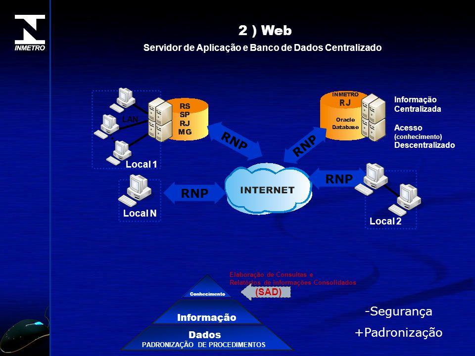 2 ) Web Servidor de Aplicação e Banco de Dados Centralizado Local N RNP Local 1 LAN RNP Informação Dados PADRONIZAÇÃO DE PROCEDIMENTOS Conhecimento (S