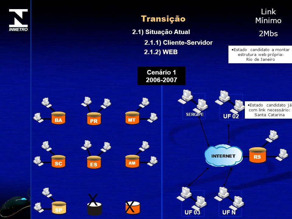 Transição 2.1) Situação Atual Cenário 1 2006-2007 RS UF 02 SERGIPE UF 03UF N 2.1.2) WEB 2.1.1) Cliente-Servidor MT PR BA AM ES SC SP Link Mínimo 2Mbs