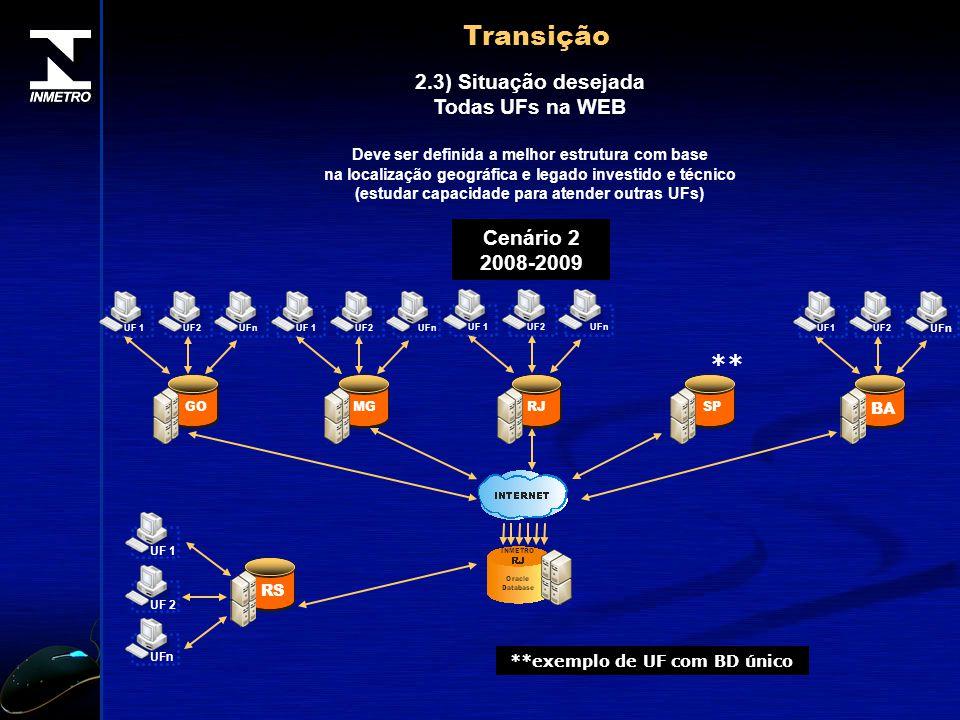 Transição 2.3) Situação desejada Todas UFs na WEB Deve ser definida a melhor estrutura com base na localização geográfica e legado investido e técnico