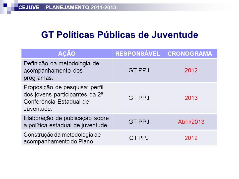 GT Políticas Públicas de Juventude AÇÃORESPONSÁVELCRONOGRAMA Definição da metodologia de acompanhamento dos programas. GT PPJ2012 Proposição de pesqui