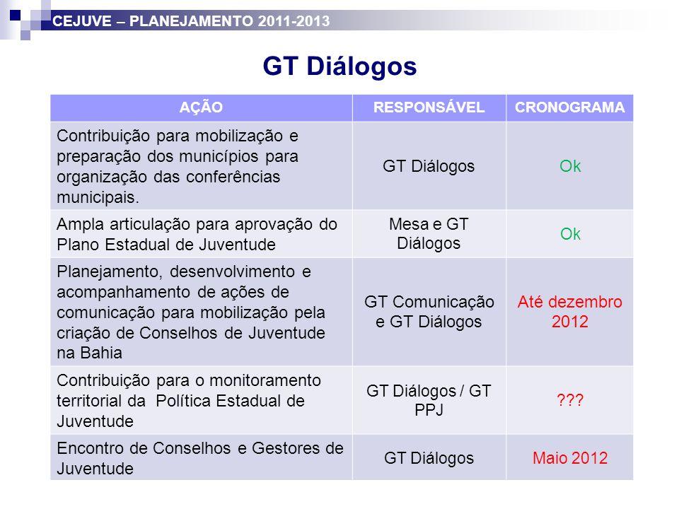 GT Diálogos AÇÃORESPONSÁVELCRONOGRAMA Contribuição para mobilização e preparação dos municípios para organização das conferências municipais. GT Diálo