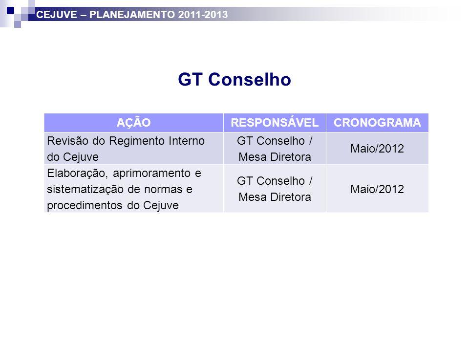 GT Conselho AÇÃORESPONSÁVELCRONOGRAMA Revisão do Regimento Interno do Cejuve GT Conselho / Mesa Diretora Maio/2012 Elaboração, aprimoramento e sistema