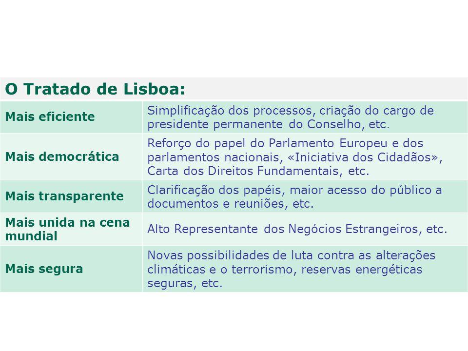 O Tratado de Lisboa: Mais eficiente Simplificação dos processos, criação do cargo de presidente permanente do Conselho, etc. Mais democrática Reforço