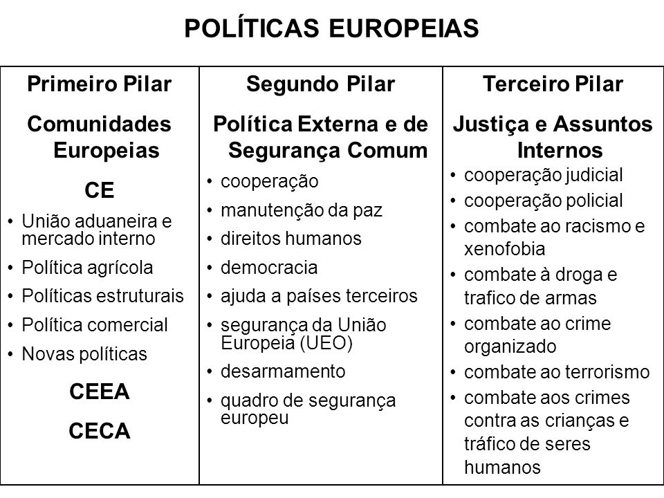 POLÍTICAS EUROPEIAS Primeiro Pilar Comunidades Europeias CE União aduaneira e mercado interno Política agrícola Políticas estruturais Política comerci