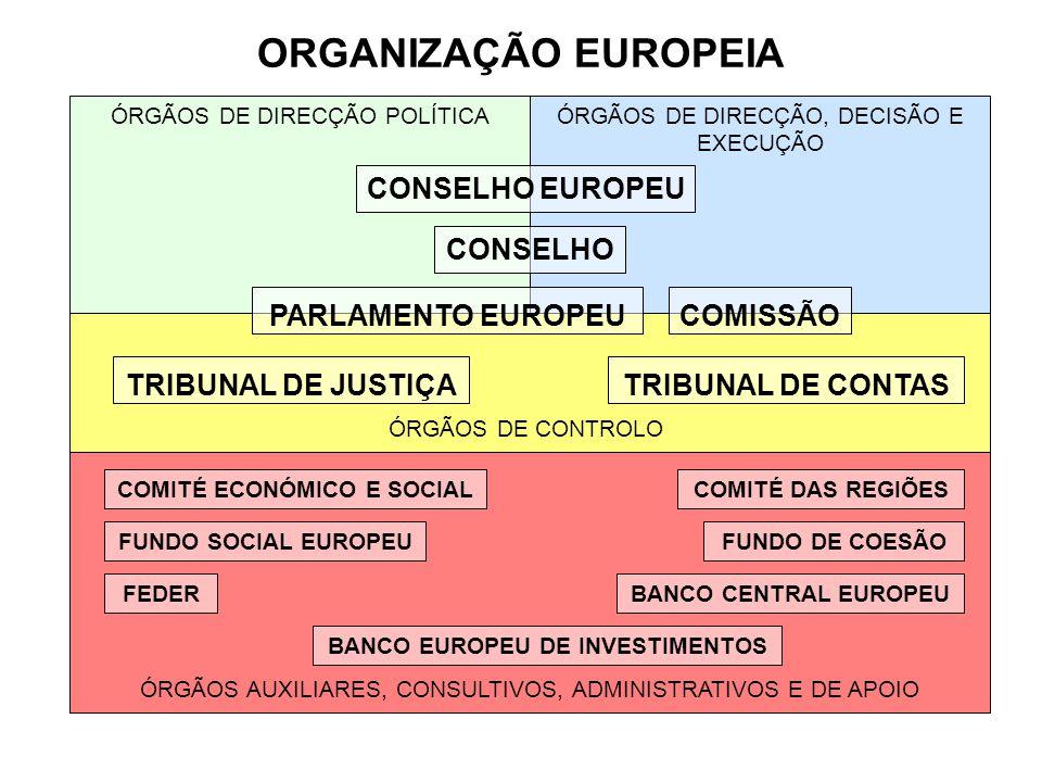 ORGANIZAÇÃO EUROPEIA ÓRGÃOS DE DIRECÇÃO POLÍTICAÓRGÃOS DE DIRECÇÃO, DECISÃO E EXECUÇÃO ÓRGÃOS DE CONTROLO ÓRGÃOS AUXILIARES, CONSULTIVOS, ADMINISTRATI