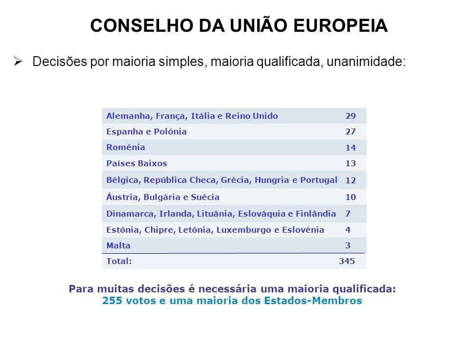 CONSELHO DA UNIÃO EUROPEIA Decisões por maioria simples, maioria qualificada, unanimidade: Total: Malta Estónia, Chipre, Letónia, Luxemburgo e Eslovén