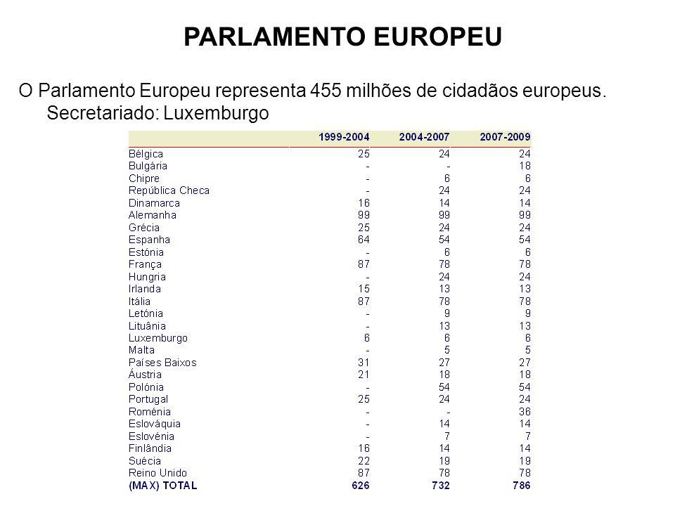 PARLAMENTO EUROPEU O Parlamento Europeu representa 455 milhões de cidadãos europeus. Secretariado: Luxemburgo