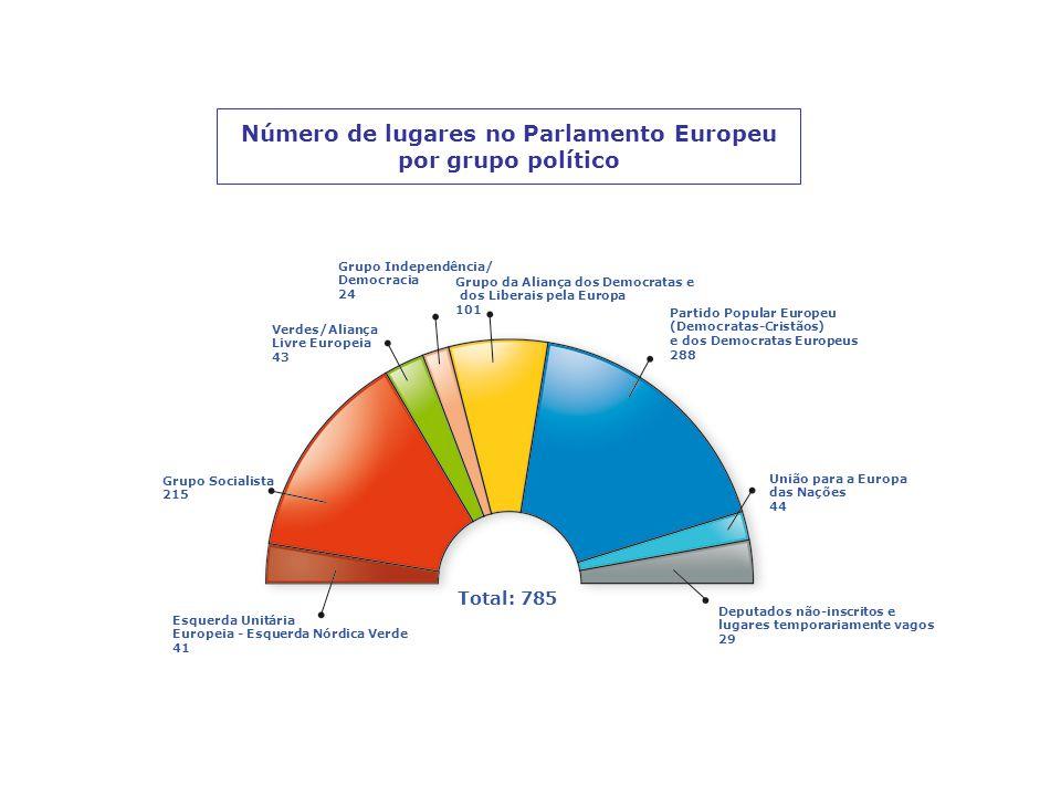 Número de lugares no Parlamento Europeu por grupo político Esquerda Unitária Europeia - Esquerda Nórdica Verde 41 Grupo Socialista 215 Verdes/Aliança