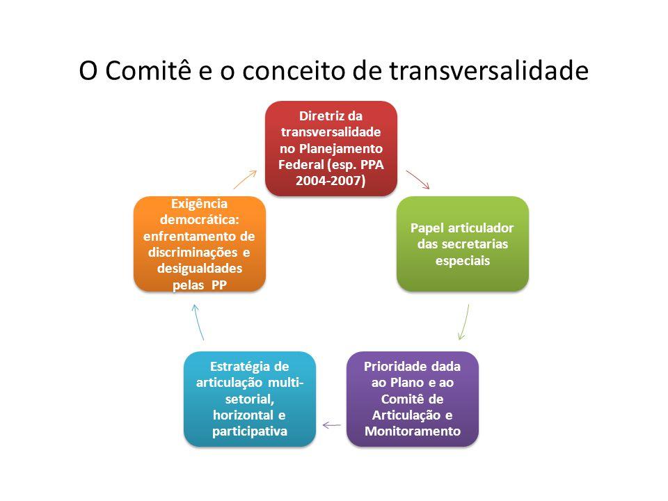 O Comitê e o conceito de transversalidade Diretriz da transversalidade no Planejamento Federal (esp. PPA 2004-2007) Papel articulador das secretarias