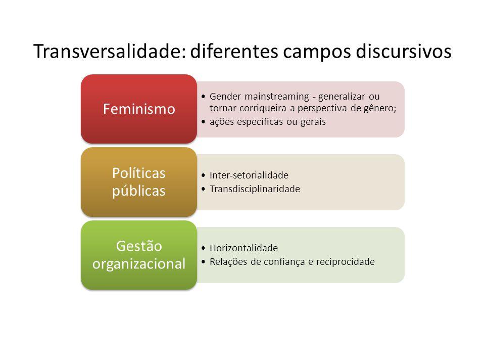 Transversalidade: diferentes campos discursivos Gender mainstreaming - generalizar ou tornar corriqueira a perspectiva de gênero; ações específicas ou