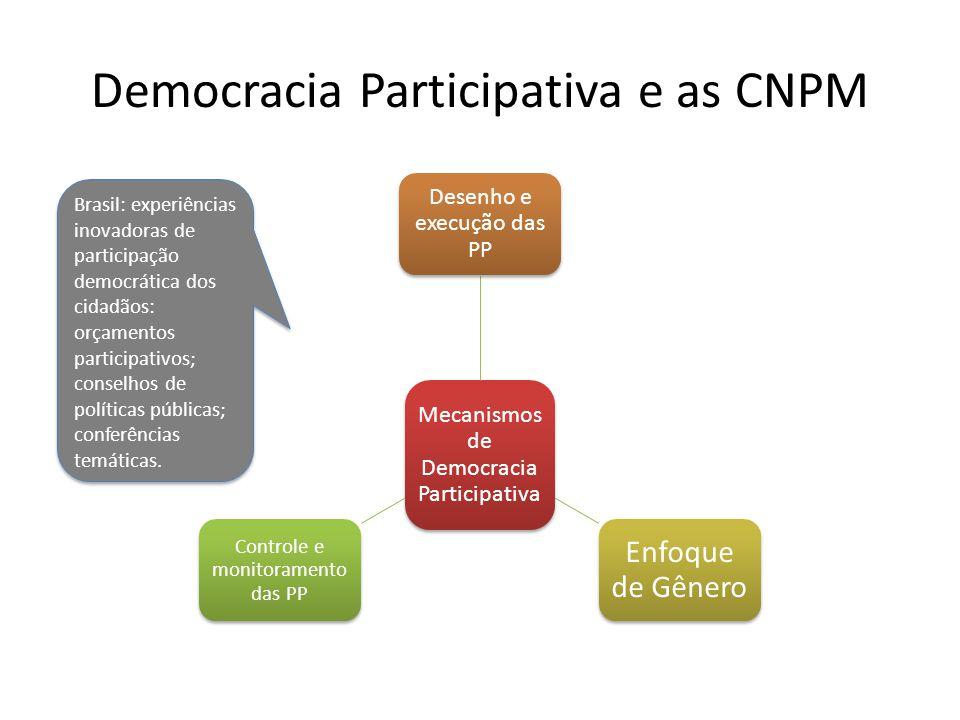 Democracia Participativa e as CNPM Mecanismos de Democracia Participativa Desenho e execução das PP Enfoque de Gênero Controle e monitoramento das PP