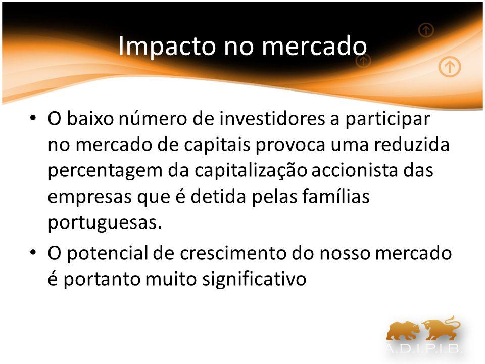 Impacto no mercado O baixo número de investidores a participar no mercado de capitais provoca uma reduzida percentagem da capitalização accionista das
