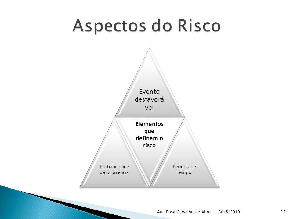 30/6/2010 Ana Rosa Carvalho de Abreu17 Evento desfavorá vel Probabilidade de ocorrência Elementos que definem o risco Período de tempo