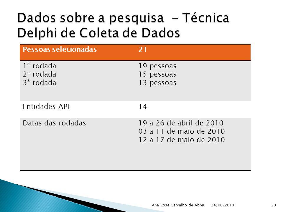 24/06/2010 Ana Rosa Carvalho de Abreu20 Pessoas selecionadas21 1ª rodada 2ª rodada 3ª rodada 19 pessoas 15 pessoas 13 pessoas Entidades APF14 Datas da