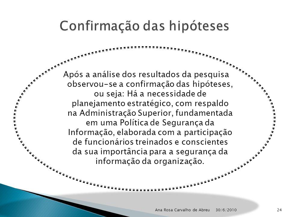 30/6/2010 Ana Rosa Carvalho de Abreu24 Após a análise dos resultados da pesquisa observou-se a confirmação das hipóteses, ou seja: Há a necessidade de