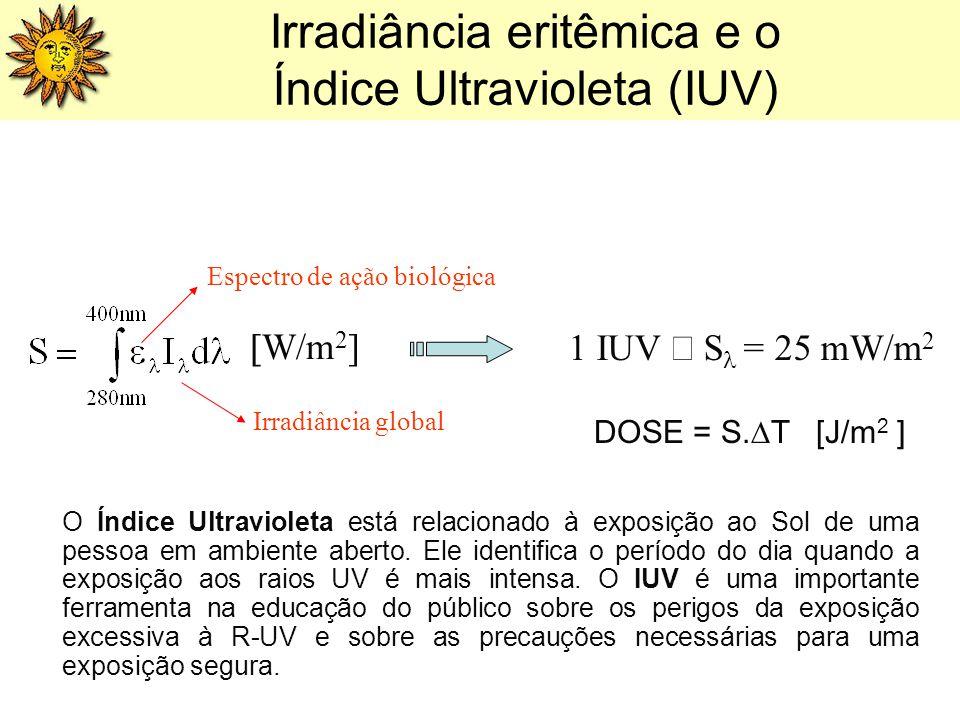 Irradiância eritêmica e o Índice Ultravioleta (IUV) W/m 2 ] 1 IUV S = 25 mW/m 2 Irradiância global Espectro de ação biológica DOSE = S. T [J/m 2 ] O Í