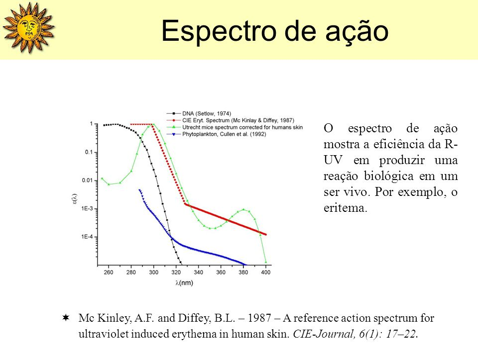 Mc Kinley, A.F. and Diffey, B.L. – 1987 – A reference action spectrum for ultraviolet induced erythema in human skin. CIE-Journal, 6(1): 17–22. O espe