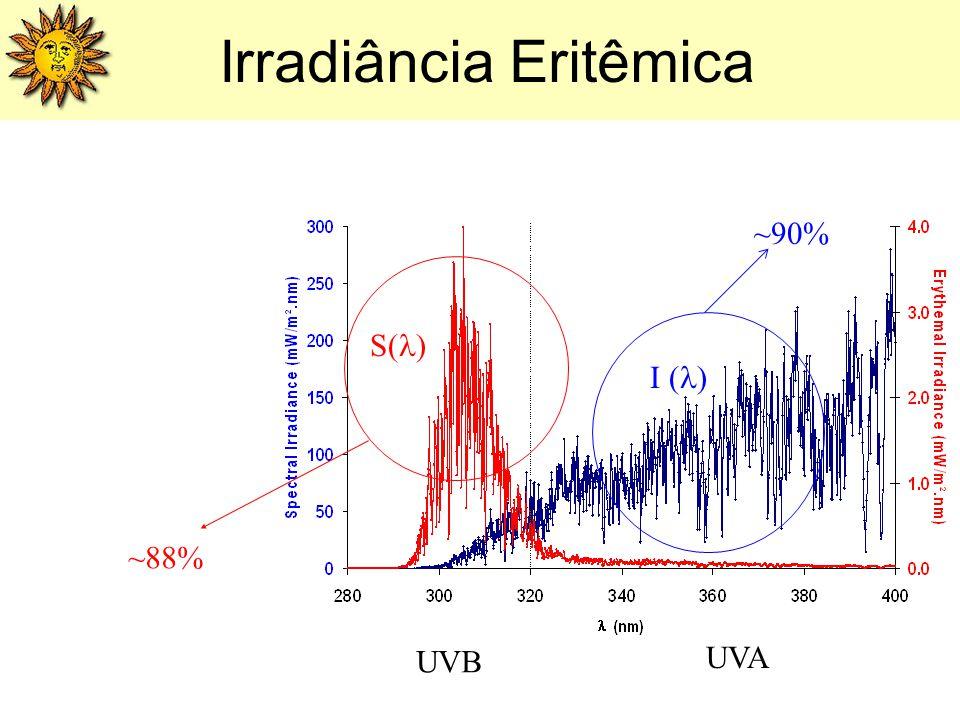 ~88% ~90% UVB UVA I ( ) S( ) Irradiância Eritêmica